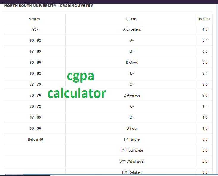 - How to Calculate Grades